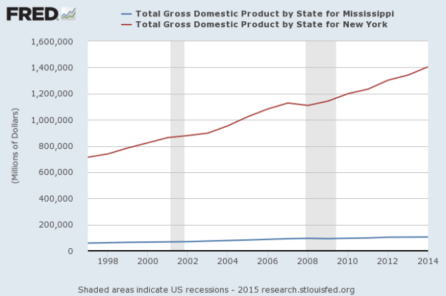 GDP Mississippi and New York