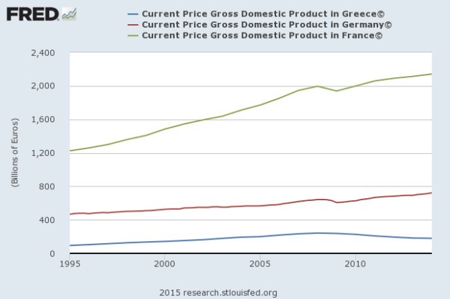 GDP real France, Germany, Greece