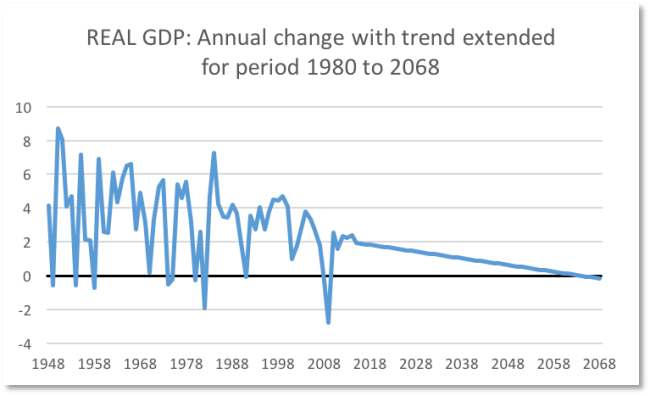 real gdp 8:2015 with 1980 trend to 2068