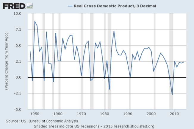 real gdp annual change 7:28:2015