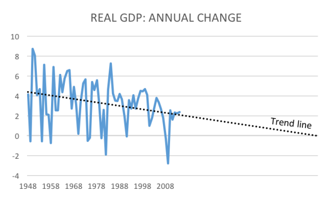 real gdp with trend to zero
