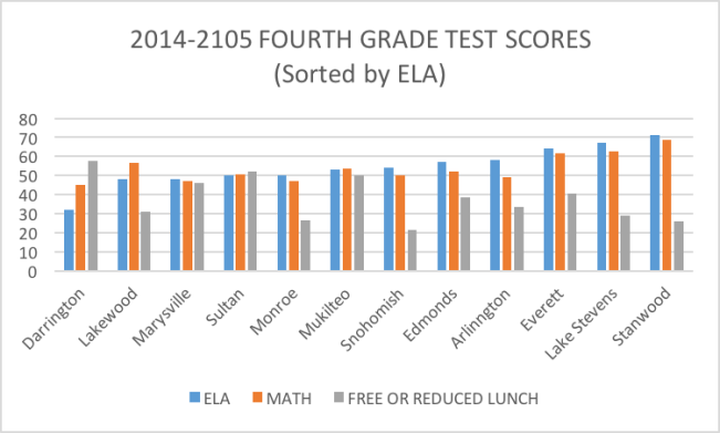 Test scores 2014-2015 Snohomish County