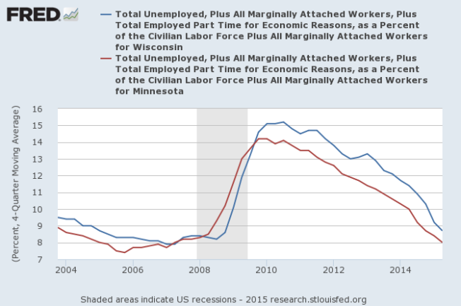 total unemployed Minnesota and Wisconsin