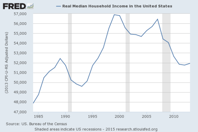 real median household income to 2015