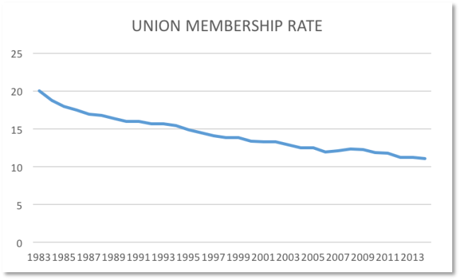 union membership rate 1983 to 2014