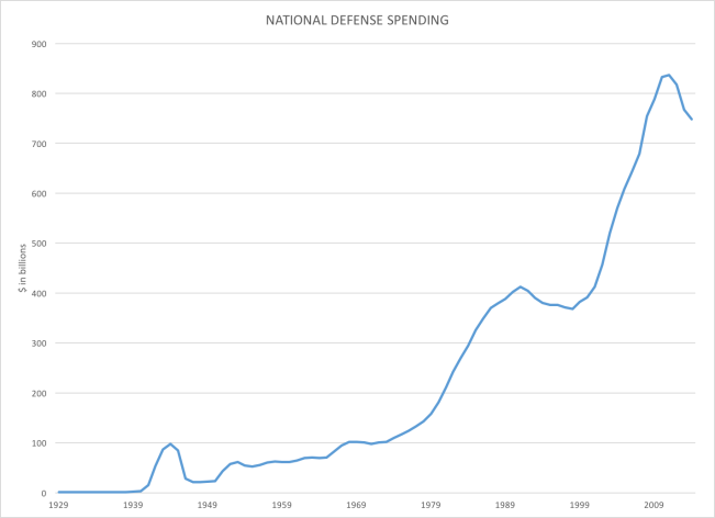 Defense spending 1920 to 2015