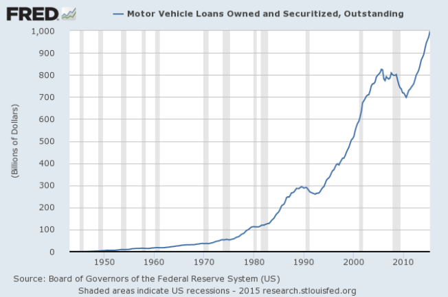 vehicle loans outstanding