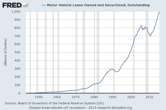 vehicle loans outstanding