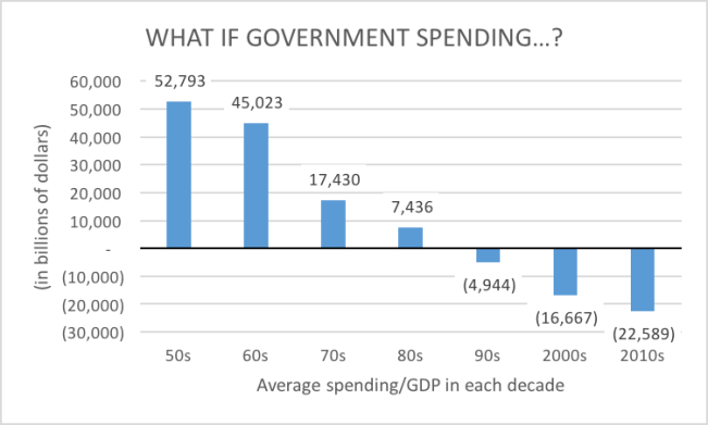 government spending differences