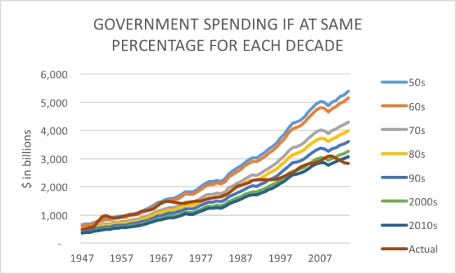 government spending:gdp by decade averages