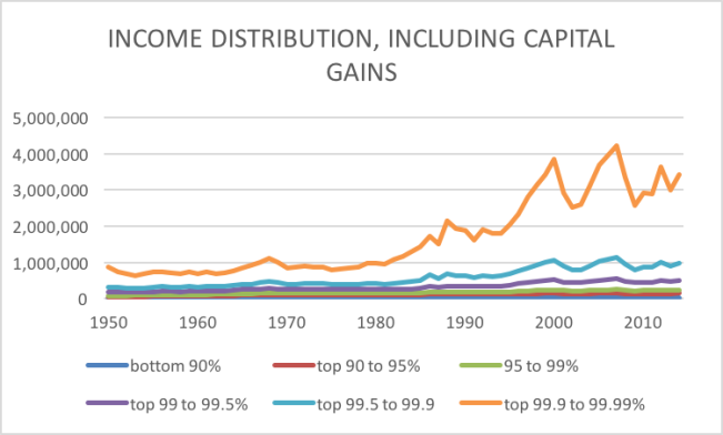 income distribution including capital gains 1950 to 2014