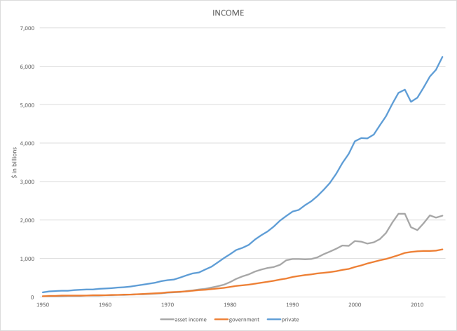 income including assets 1950 to 2014