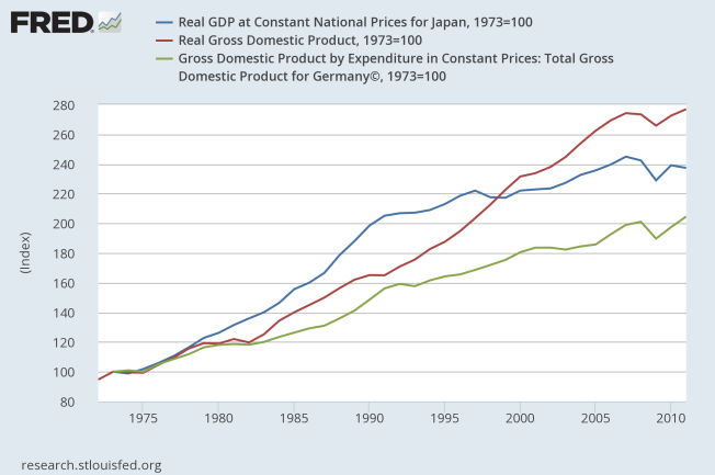 real gdp japan us germany 1973 equals 100