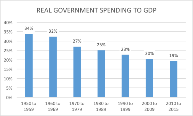 real government spending:gdp by decade