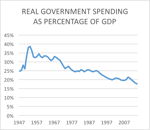 real government spending:gdp to 2014png