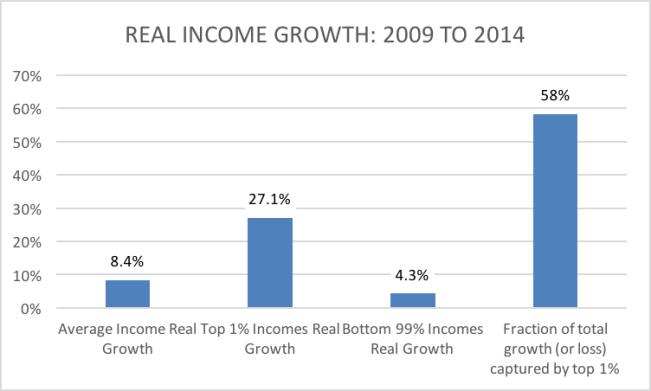 real income growth 2009 to 2014