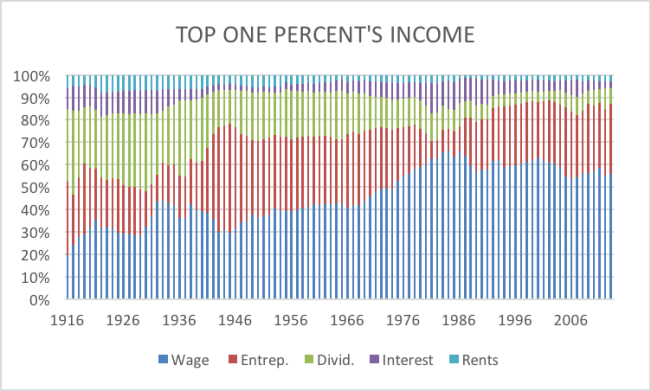 top one percent income distribution to 2013