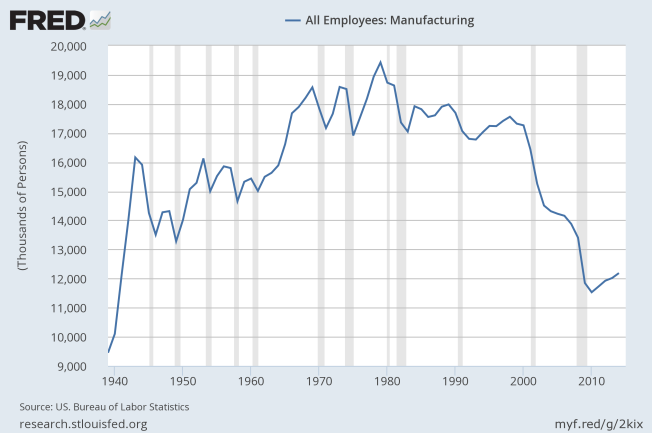 manufacturing jobs to 2014