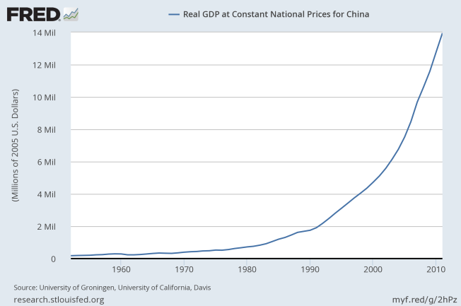 real gdp china