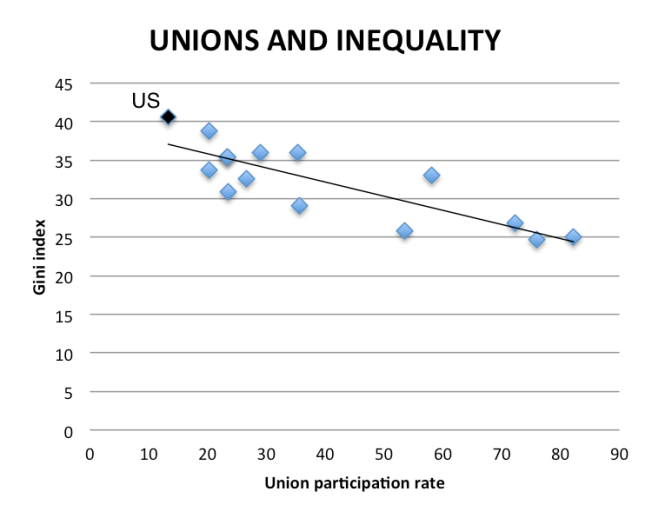 unions and inequality