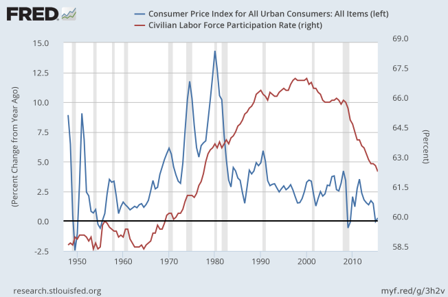 cpi and labor force participation