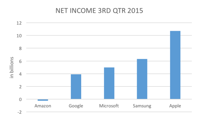 net income tech 2015 3rd qtr