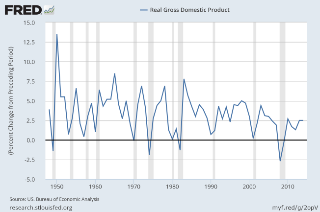 real gdp percent change to 2016