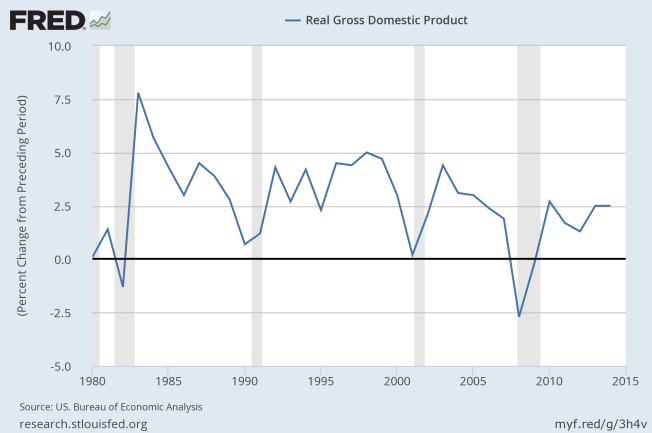 real gdp since 1980