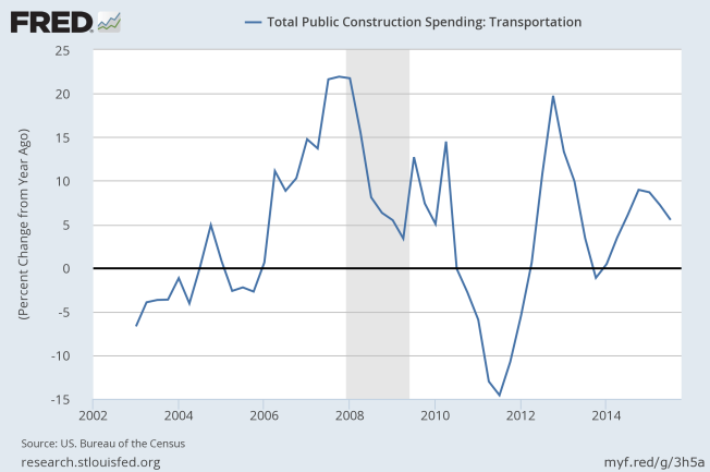 transportation spending