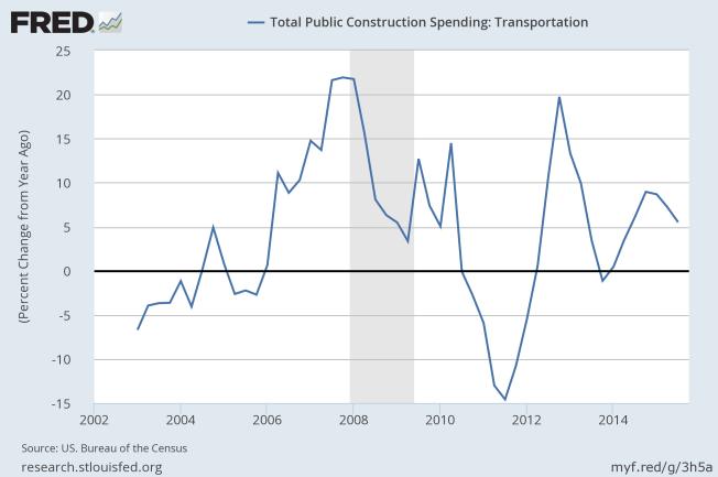 transportation spending
