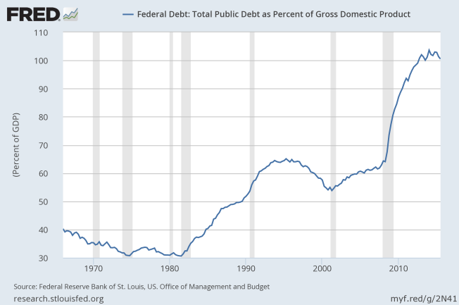 federal debt to gdp to 2015.png