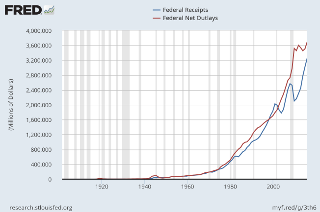 federal receipts and outlays 1901 to 2015