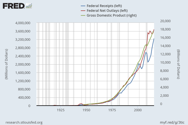 federal receipts and outlays and gdp to 2015