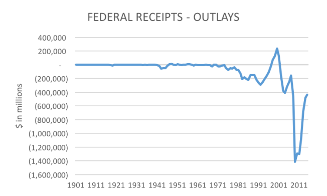 federal receipts minus outlays 1901 to 1915