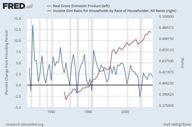 real gdp gini index to 2015
