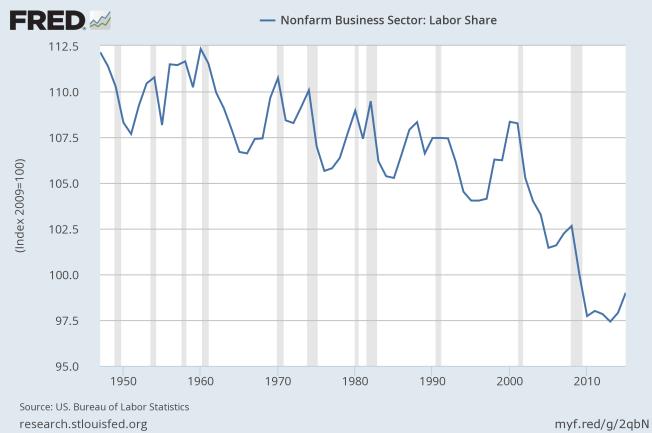 labor share 3:2016