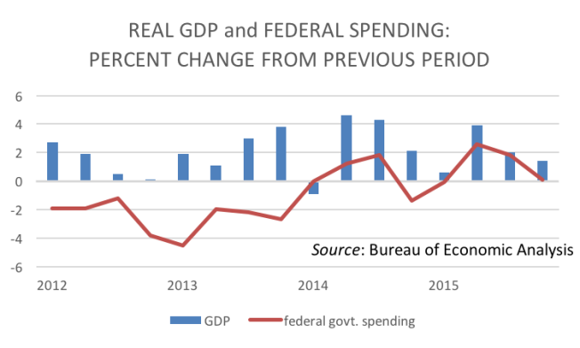 real gdp and federal spending from 2012 to 2015, inclusive