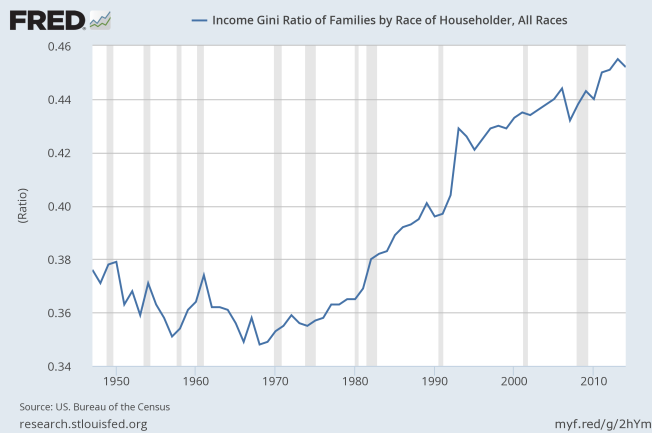 gini index us since 1947