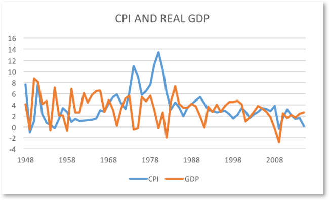CPI and REAL GDP 1948 TO 2015