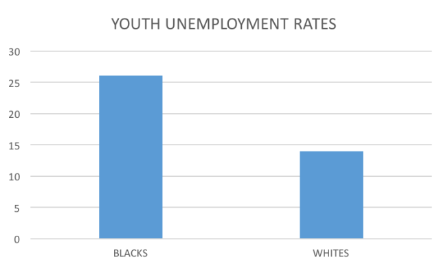 youth unemployment rates 8:2016